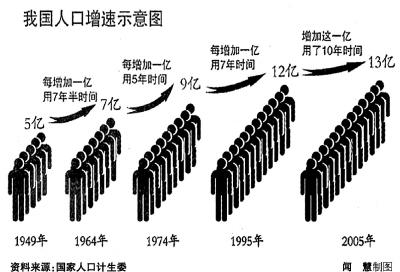 中国人口变化_在全球决定人口变化