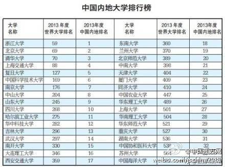 武大版世界一流大学排行榜 北京复旦中山大学皆上榜